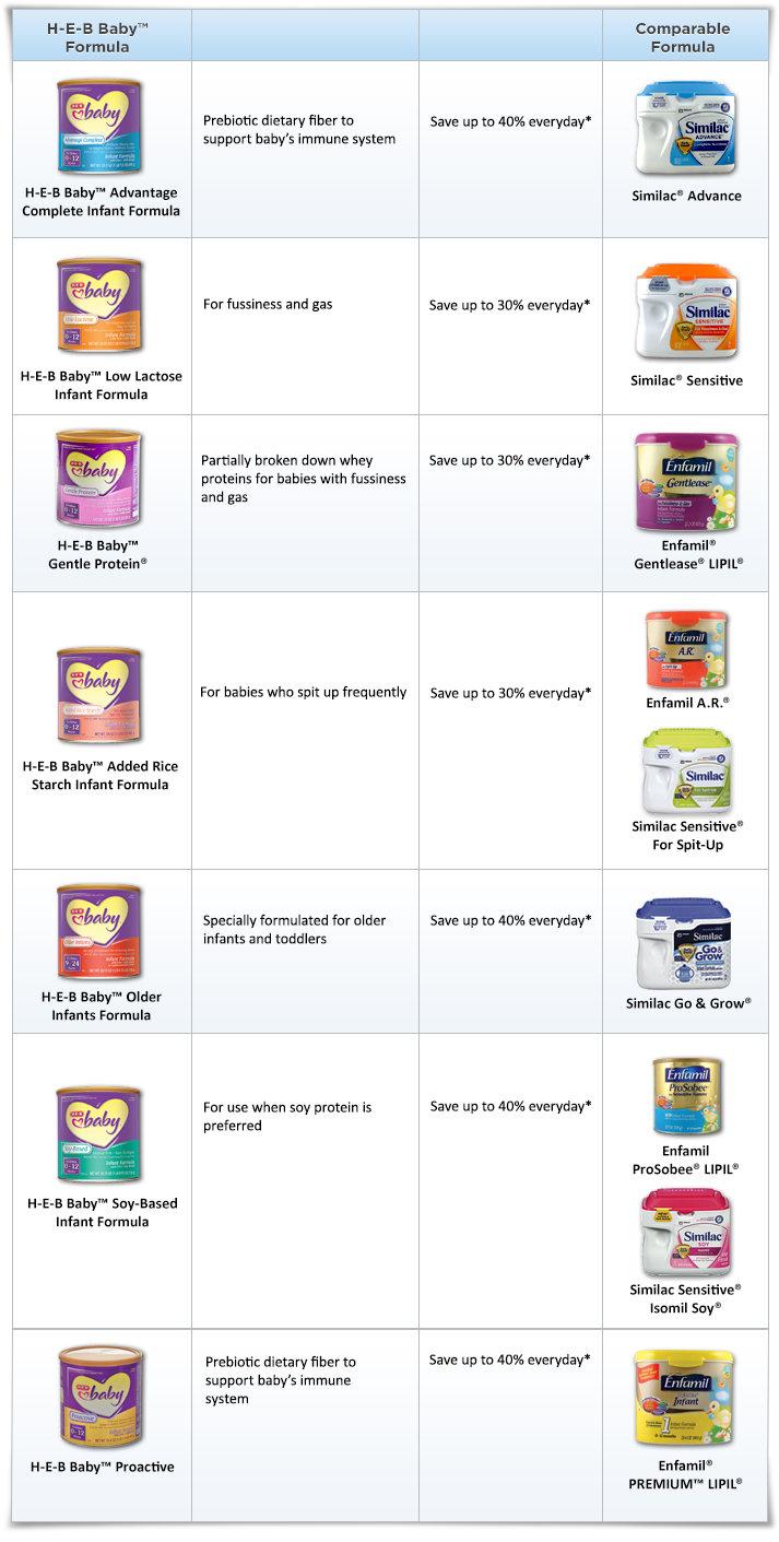 H E B Baby 174 Infant Formulas