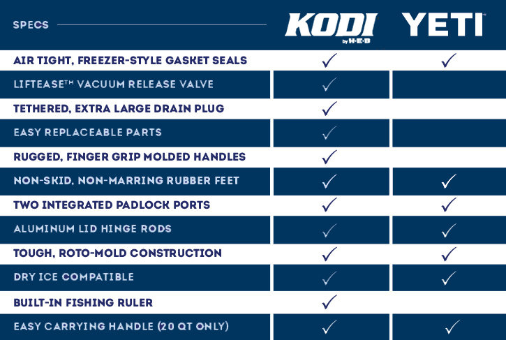 Kodi High Quality Coolers And Tumblers Heb Com